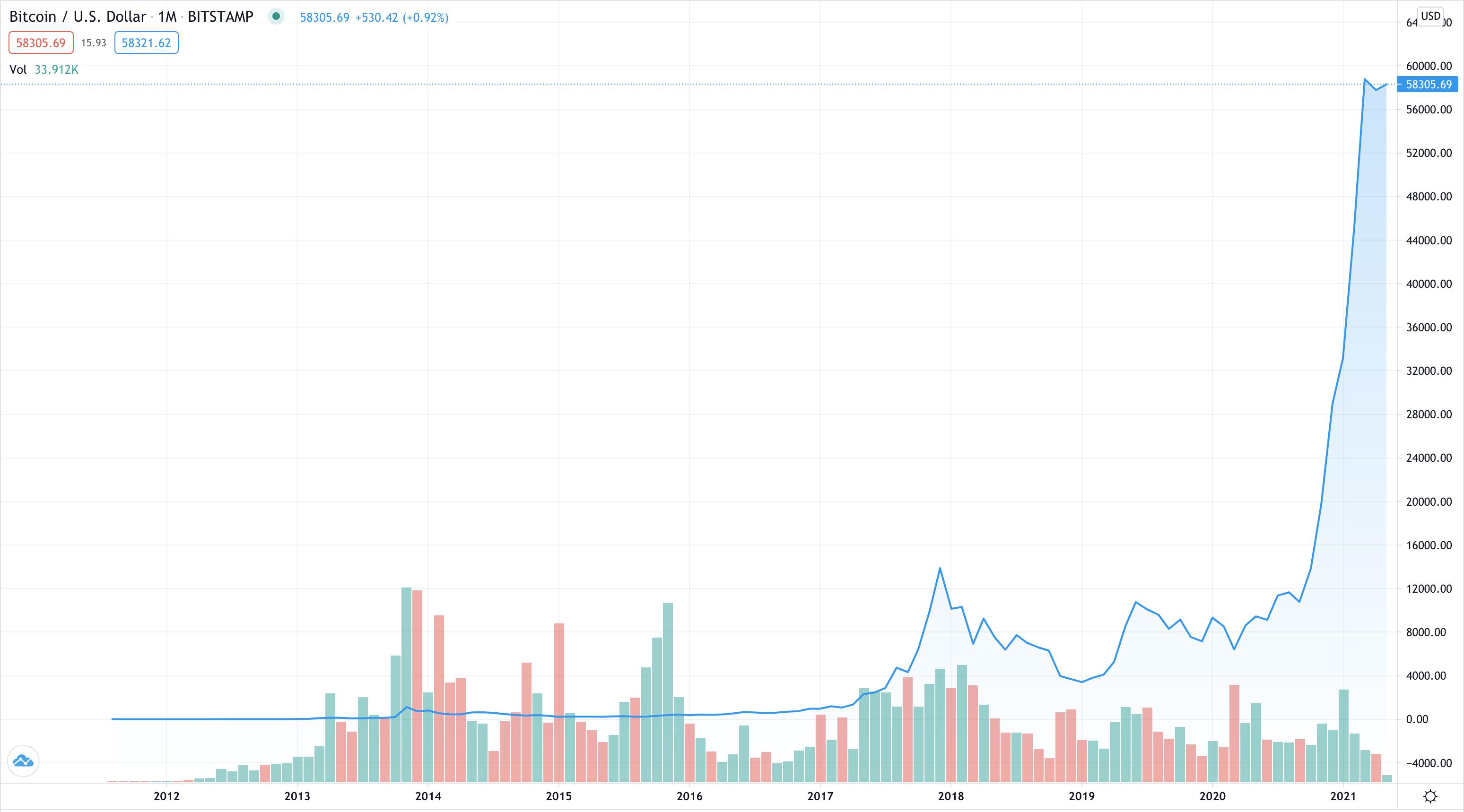 trading investimenti tambang bitcoin gratis tanpa deposito